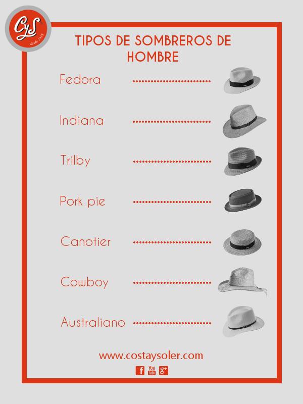 914885a1a63fb Infografía tipos de sombreros de hombre